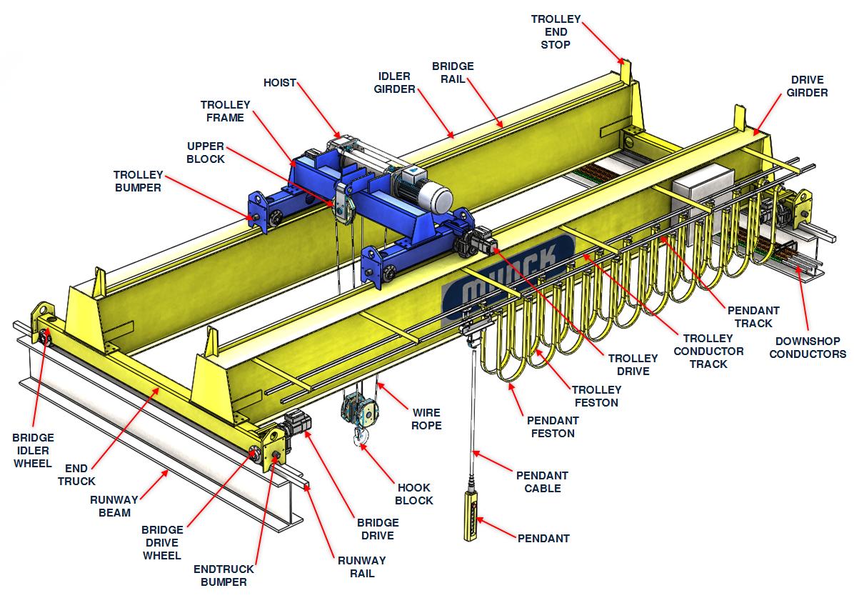 Overhead Cranes Components Guide   Munck Cranes Inc.Munck Cranes