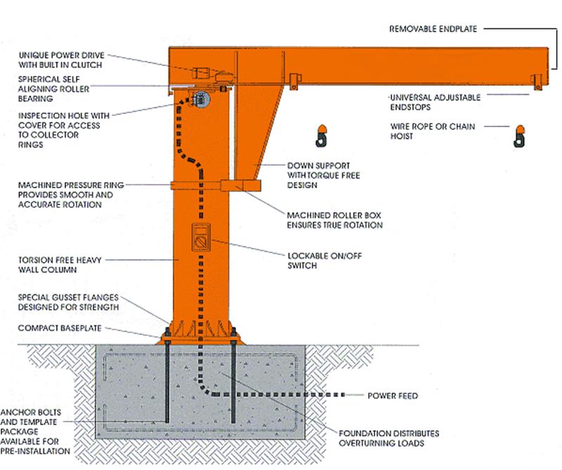 Munck Cranes Floor Mounted Jib Crane Component chart