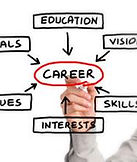 graphic with career in center surrounded with education, vision,skills, interests and values