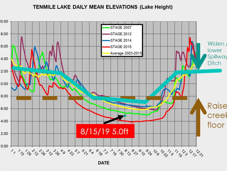 FAQs - Tenmile Creek Restoration