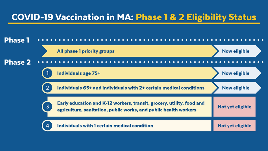 COVIDvaccine_Phases-One-and-Two-Timing-b