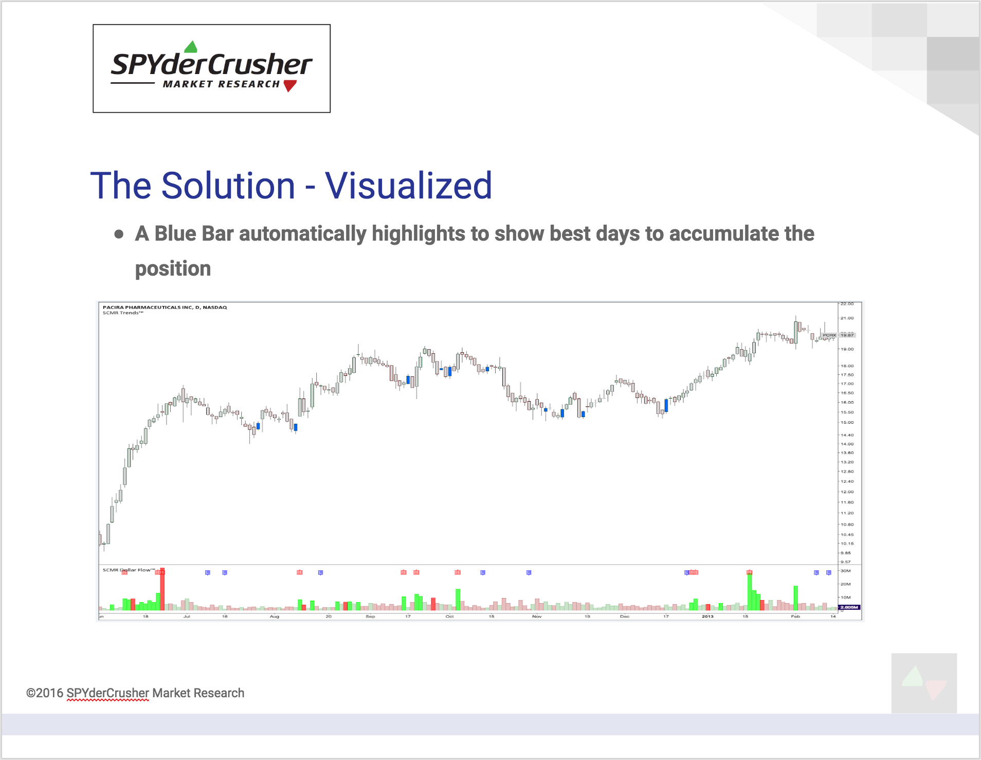 SCMR Trends Solution Visualized