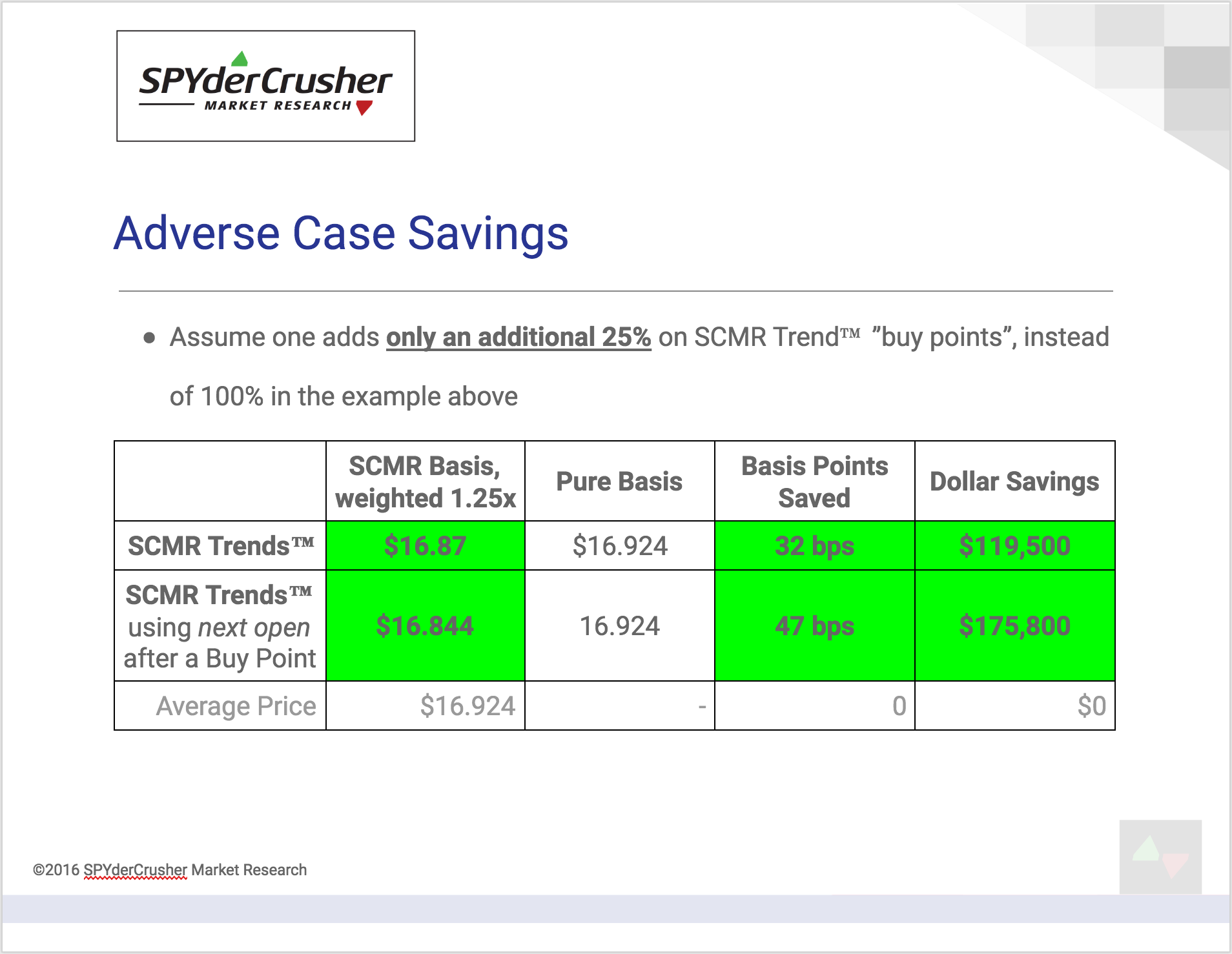 Adverse Case Savings > 30 bps