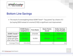 Bottom Line Savings > 160 bps