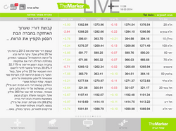 TheMarker for iPad Stock Market Page