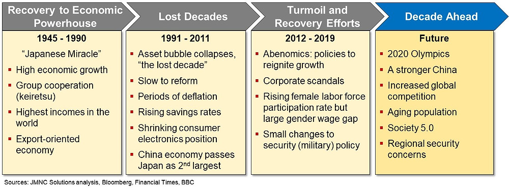 Japan Recent Economic and Business History, Japanese Miracle, Lost Decades, Abenomics, Keiretsu, Society 5.0