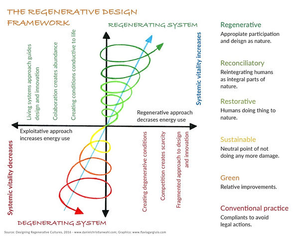 The Regenerative Design System.jpeg