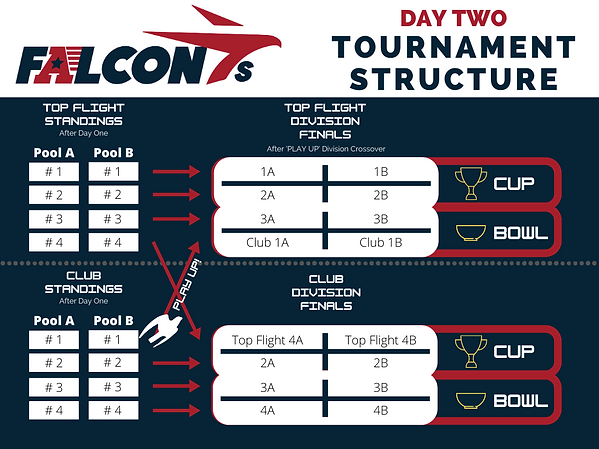 Day-Two-Tournament-Structure.png