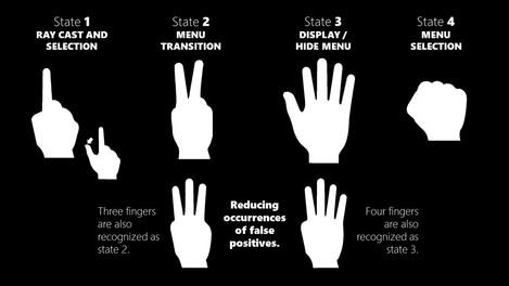 Gesture States