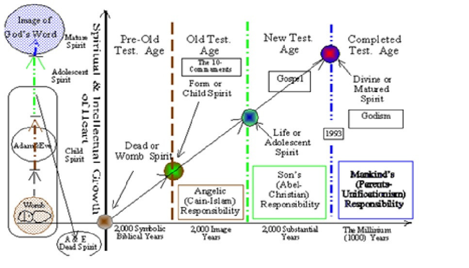 A pictorial overview of mankind's spiritual and intellectual growth over the Ages