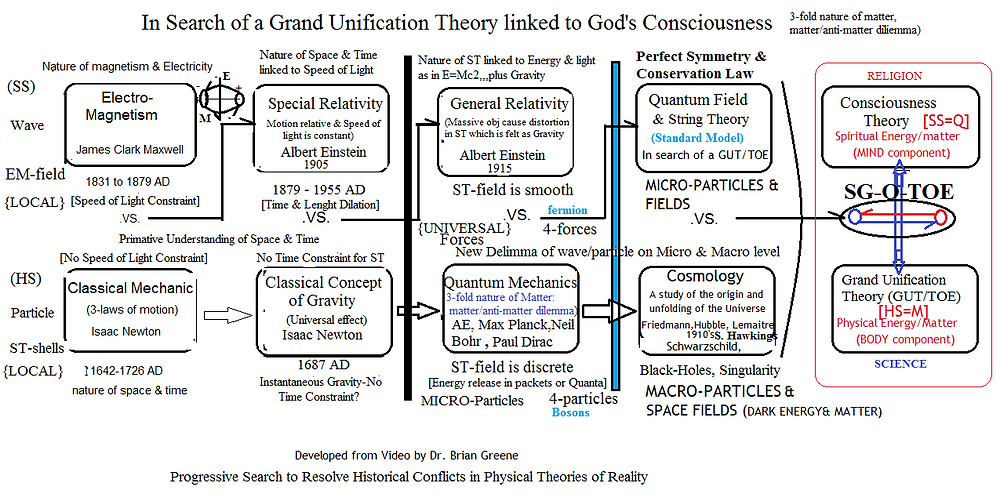 Pictorial overview of the search for a grand unification theory linked to consciousness