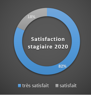 satisfaction stagiaire 2020.png