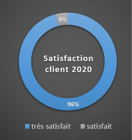satisfaction client 2020.png