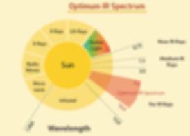 Range of infrared spectrum for heating