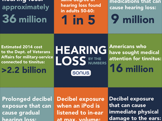 Hearing Loss By The Numbers