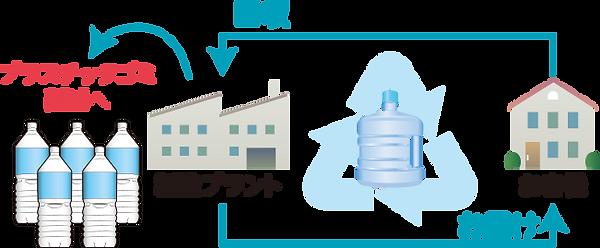 やはぎの原水回収システム