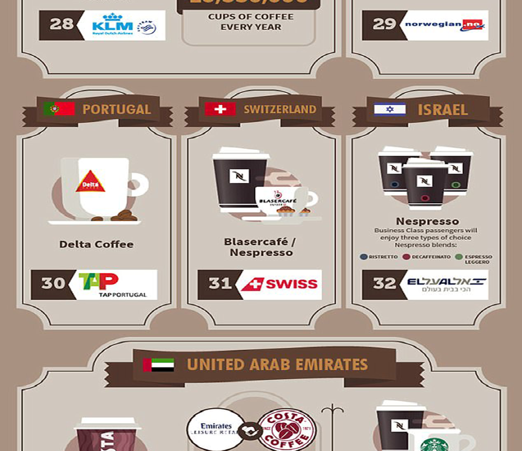 Airlines Coffee Brands