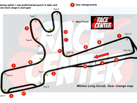 Winton Gear Change Points