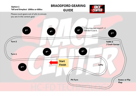 Broadford Gear Change Points
