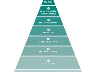Manual til iværksætteri
