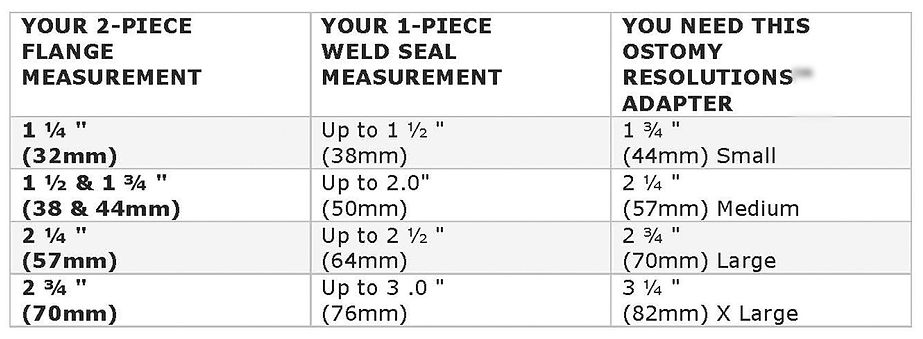 Ostomy Resolutions Sizing Chart