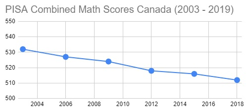 PISA combined math scores Canada