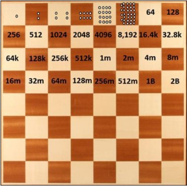 chessboard with numbers