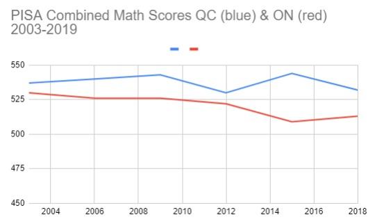 PISA combined math scores Quebec Ontario