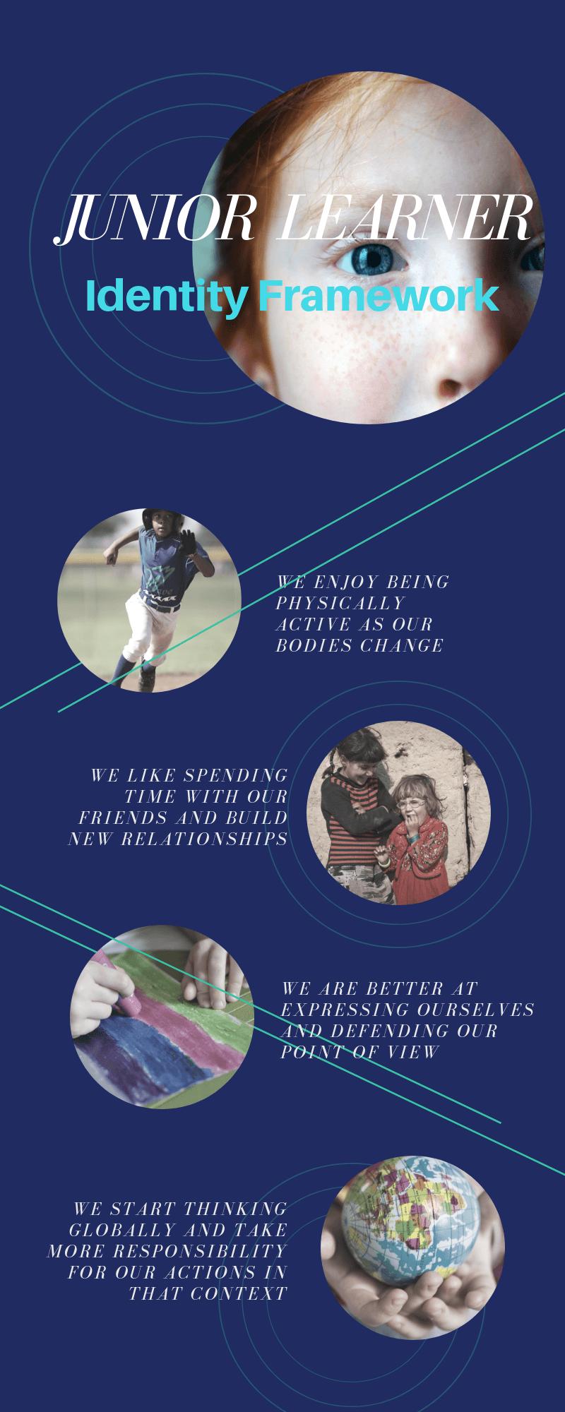 junior learner identity framework poster