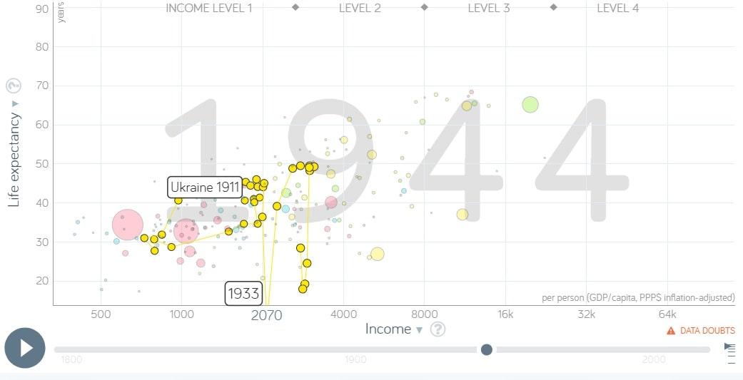 Gap Minder Ukraine data