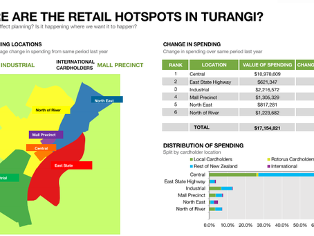 Turangi continues retail growth trend 2019