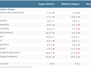 Overview of the Taupo District Economy for the December 2020 Quarter