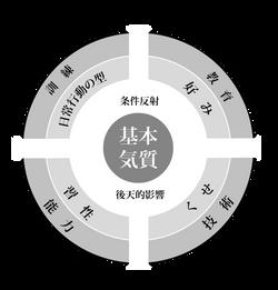 性格構造モデル