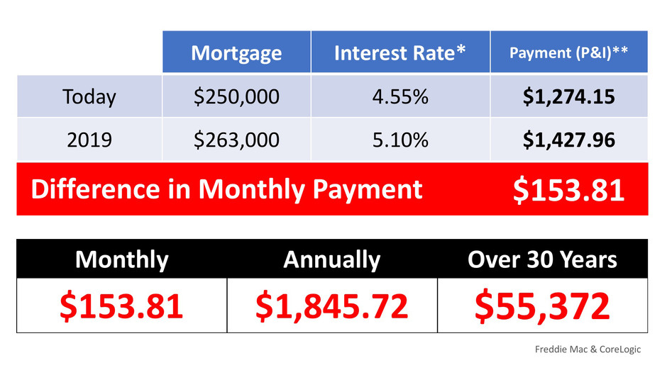 What If I Wait Until Next Year to Buy a Home?