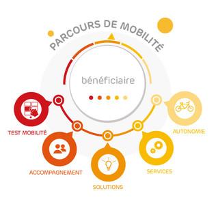 Wimoov pour la mobilité des publics fragiles - Le petit-déjeuner découverte IL93 du 07/03