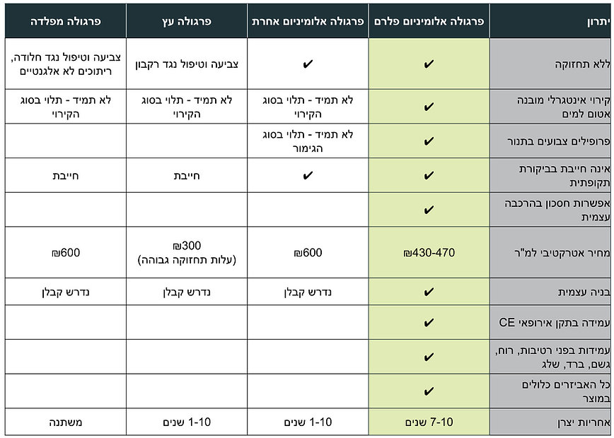 מדריך לבחירת פרגולה v1_1.jpg