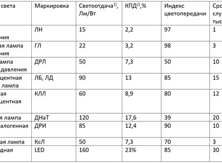 Эффективность освещения