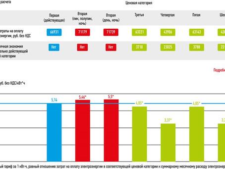 Технические решения, снижающие расходы на электроэнергию