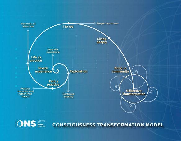 Consciousness-Transformation-Model.jpg