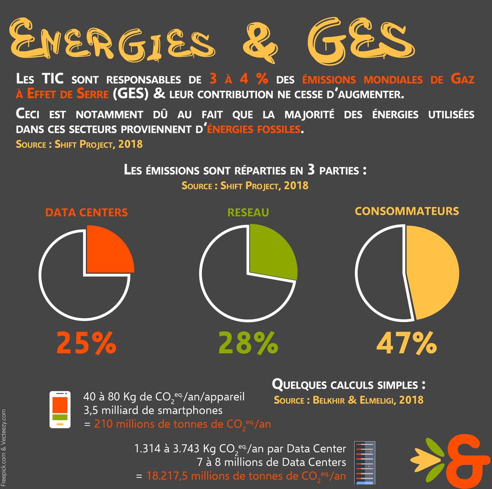 8. Impacts - Energies & GES.png