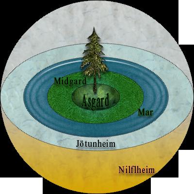 Esquema_del_universo_segun_la_mitologia_nordica