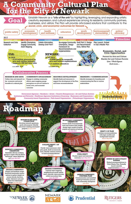 Newark Arts infographics