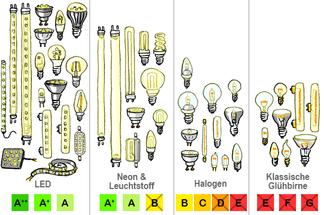 LED: Sparen mit der richtigen Beleuchtung!