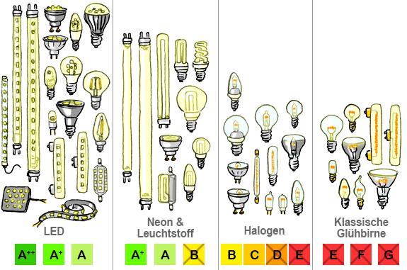 Übersicht LED, Halogen & Energiesparlampen