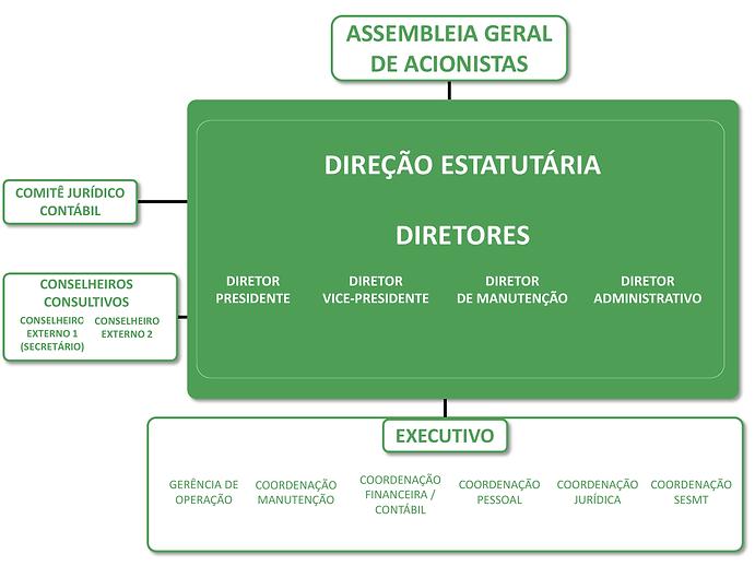 Organograma - Trevo 2021.png