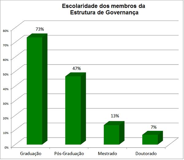 Escolaridade_Governança.png