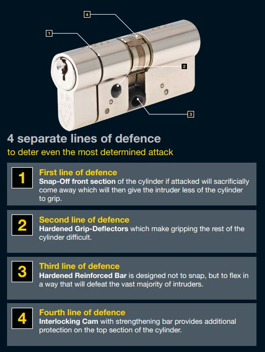 high security euro cylinder
