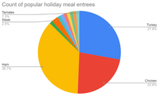 Despite COVID-19, Students still able to continue holiday traditions