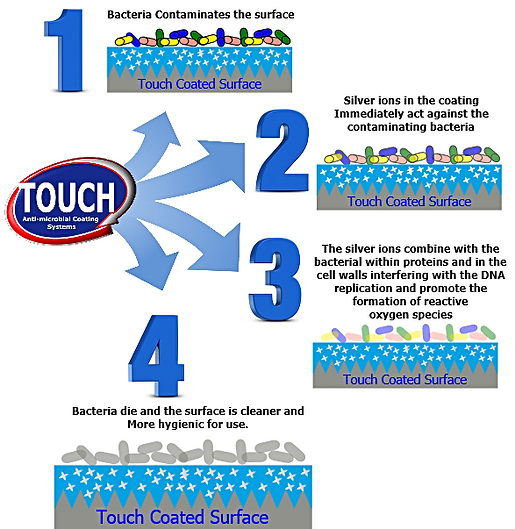 Touch Antibac Protection 4 Steps_edited.