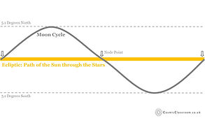 Ecliptic Diagram. Eclipse. Avebury. Cosmic Classroom. Sue Coulson.jpg